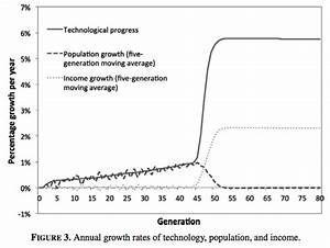 Economic Growth And Evolution  Parental Preference For