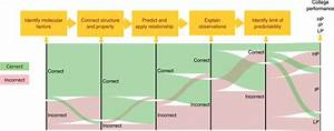 Sankey Diagram Showing The Flow Of Students U0026 39  Answers To A