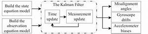 The Block Diagram Of The Kalman Filter