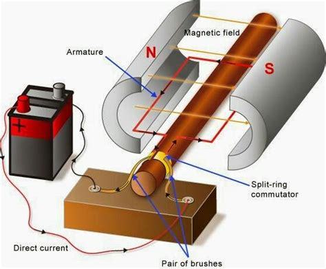 Function Of Electric Motor by Parts And Functions Of Simple Dc Motor Electronics