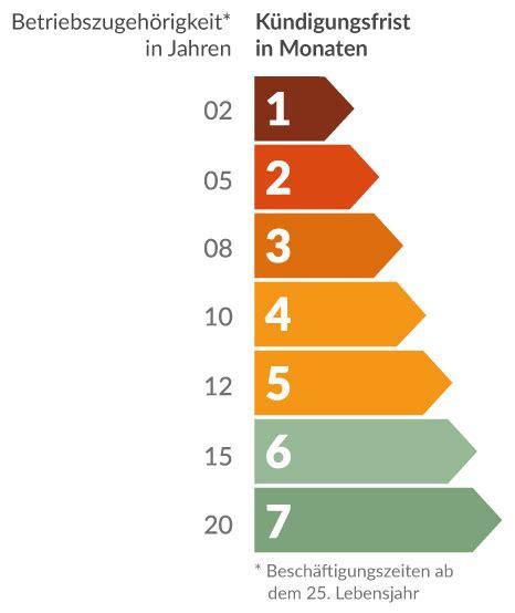 gesetzliche gewährleistung wie lange k 252 ndigungsfristen berechnen wir kennen die gesetzeslage