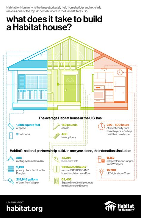 How Does It Take To A House by What Does It Take To Build A Habitat House Habitat For
