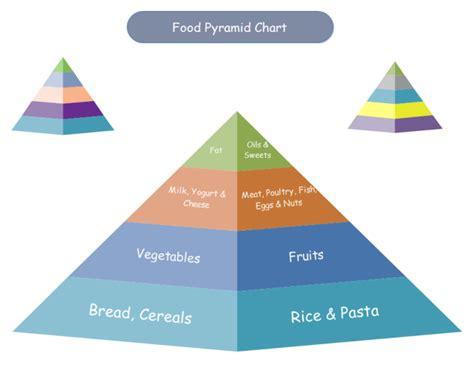 Food Pyramid Chart Free Templates