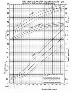 Pediatric Growth Chart Birth To 36 Months 2013 Fenton Chart Girls Chart Baby Development