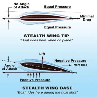 Hydrofoil Boat Works by Stingray Stealth 2 Hydrofoil Ultra Marine Equipment