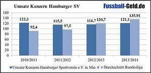 Erlös Berechnen : finanzbilanz hamburger sv ~ Themetempest.com Abrechnung