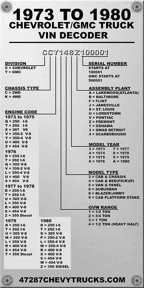 Chevrolet Vin Number Decoder chevrolet engine vin decoder impremedia net