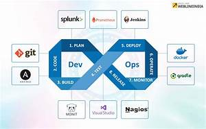 Top 10 DevOps Tools For Every Software Development Company ...
