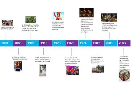 Linea De Tiempo De La Historia Del Carnaval En Blogger