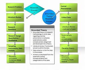 Grounded Theory Methodology Diagram