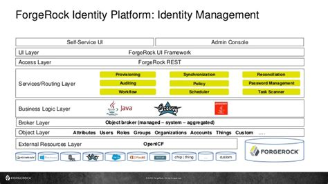 Identity Management With The Forgerock Identity Platform. Uta School Of Social Work College For Finance. Dental Hygienist Schools In Texas. French Cakes Patisserie Insurance For Ferrari. Free Car Insurance Quotes Online. Cisco Snmp Object Navigator Mail Merge Mac. Cloud Computing Example Pharmacy School Texas. One Way Travel Insurance College Maker Online. Credit Card Management Services Inc