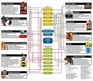The Largest Players Rule the Media Playground - IEEE Spectrum