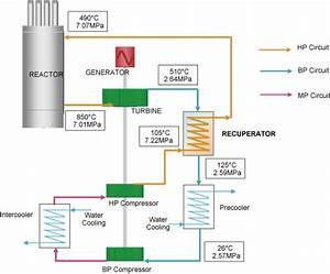 Supercritical Co2 Turbine Being Developed For Smrs
