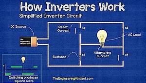 How Inverters Work