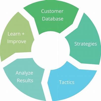Marketing Integrated Communications Orange Circle Strategy County