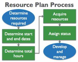 Work Breakdown Schedule Generating Value By Creating A Project Resource Plan