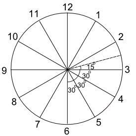 teaching angles with a clock face geometry teaching