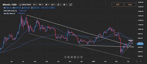 Supply of 21,000,000 btc coins. Bitcoin price chart analysis: Bulls need to overcome 50 ...