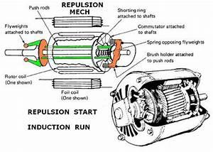 Repulsion Start     Induction Run Motor