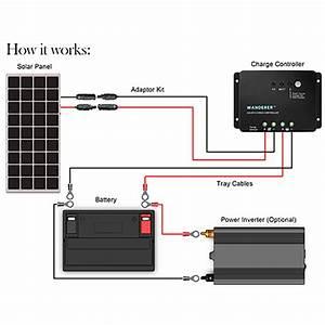 100 Watt 12 Volt Solar Starter Kits
