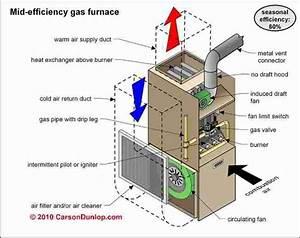 Mid Efficiency Gas Furnace Diagram Furnace Repair  Mid