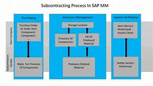 Subcontracting Process In Sap Mm