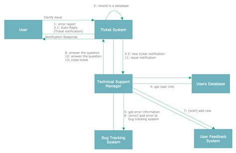 conceptdraw samples software development rapid uml