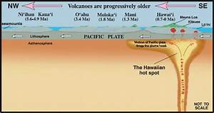 Hawaiian Hot Spot Diagram