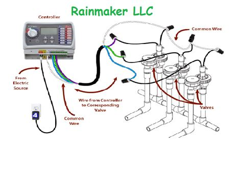 Irrigation Wiring Diagram by What Is Manifold Type Irrigation System Rainmaker Llc