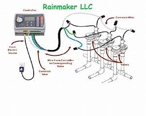 What Is A Manifold Type Irrigation System