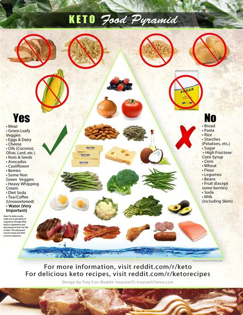 basics  nutritional ketosis   keto