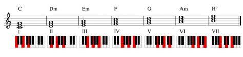 Was versteht man unter dem begriff akkord? Akkorde Für Klavier Vertehen / Akkorde Uben Erster Schritt Fur Freies Klavierspielen Pianobeat ...