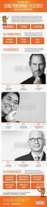 Gu U00eda Para Usar Powerpoint De Manera Efectiva  Infografia