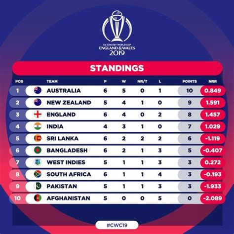 Home » match report » icc cricket world cup 2019 points table. ICC Cricket WC 2019 Points Table Standings - Amazing Oman