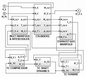 Gm Modular Ecotec Engine Diagram