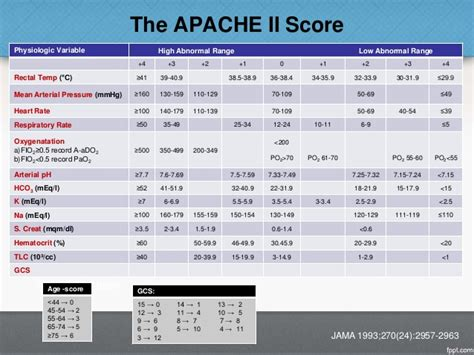sofa score calculator icu icu scoring systems