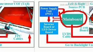 Lcd Or Led Tv Working And Block Diagram Description