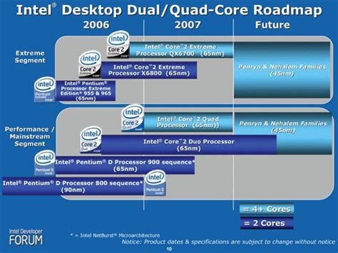 Intel Wants Triple Core Processors Too