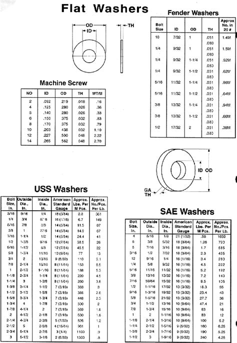 Copper Flat Washer Specifications