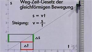 Wegstrecke Berechnen : physik mechanik alles in bewegung mechanik physik telekolleg ~ Themetempest.com Abrechnung