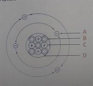 Which Part Of The Diagram Represents The Proton
