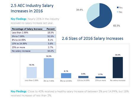 architectureengineeringconstruction industry salary