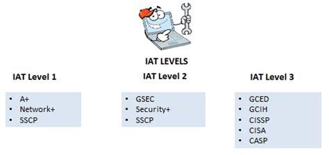 certification       certification
