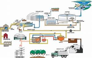 Pengolahan Air       Bisnistopik Com  Proyek