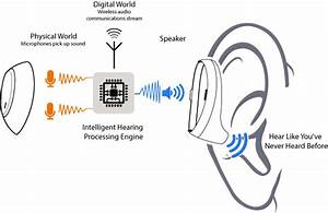 What Is Intelligent Hearing