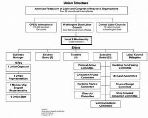 Providence Org My Chart Union Organization Chart