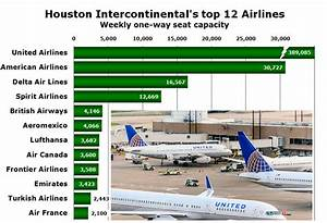 United Airlines Grows By 2 7 At Houston Iah Airport