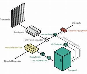 Battery Storage For Solar Panels  Installation