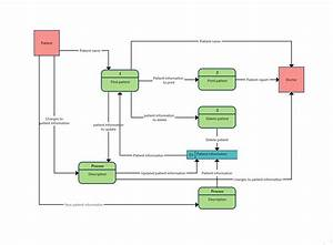 Striking Flow Chart Of Restaurant Management System