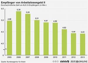 Arbeitslosengeld Berechnen Nrw : infografik empf nger von arbeitslosengeld ii statista ~ Themetempest.com Abrechnung